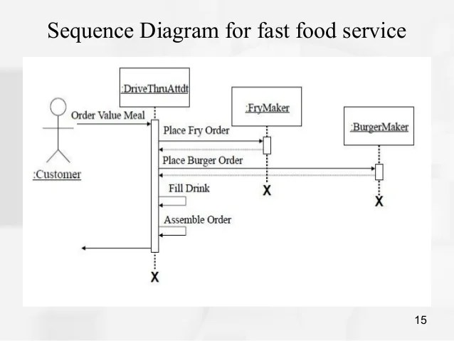 sequence diagram for hotel reservation system large round trailer plug wiring free you use case and room