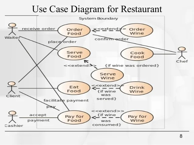 Use case Diagram and Sequence Diagram