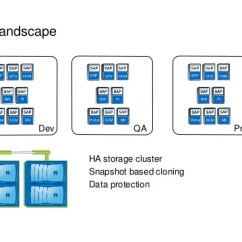 Sap Portal Architecture Diagram Fuel Pump Relay Wiring Use Hybrid Cloud To Streamline With Netapp, Aws And Lvm