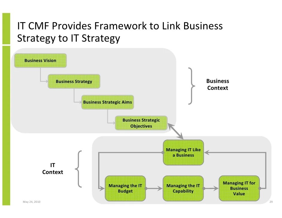 Using the IVI (Innovation Value Institute) IT CMF (IT Capability Matu…