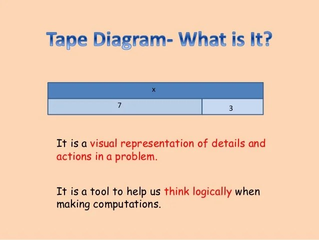 Using the tape diagram