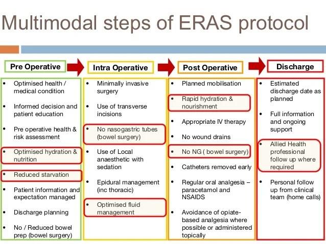 Utilizing ERAS to improve diet advancement post op