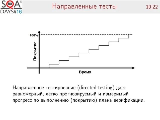 Функциональная верификация HDL-кода