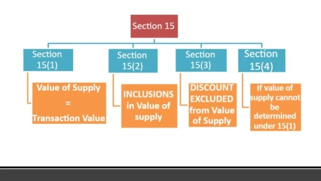 Image result for section 15-  GST