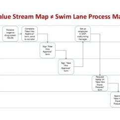 Visio Swim Lane Diagram Template 12 Pin Flat Trailer Plug Wiring Value Stream Map ≠ Process Benefits Administrator Recei…