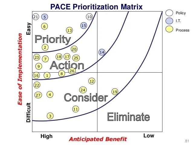 PACE Prioritization Matrix Policy 10