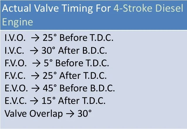 valve timing diagram for 4 stroke diesel engine neutral safety switch wiring four two petrol theoretical actual 10