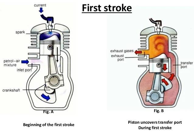 Wiring Diagram For Petrol EngineWiring Diagram