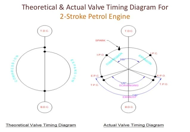 Valve timing diagram for  four stroke & two stroke