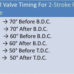 Valve Timing Diagram For 4 Stroke Diesel Engine Wiring Car Stereo Sony Four Two Petrol Theoretical Actual 2 19