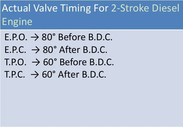 valve timing diagram for 4 stroke diesel engine generator wiring 3 phase four two petrol theoretical actual 2 21