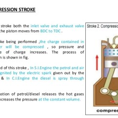 Valve Timing Diagram For 4 Stroke Diesel Engine Rv Breaker Box Wiring Four Two Petrol 6 Compression
