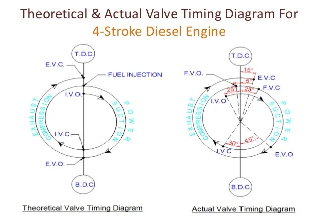valve timing diagram for 4 stroke diesel engine 2001 dodge ram wiring radio four two petrol bdc tdc 9 theoretical actual