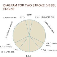 Valve Timing Diagram For 4 Stroke Diesel Engine 1998 Jeep Grand Cherokee Stereo Wiring Diagrams Two