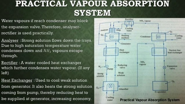 diagram simple generator 7 pin round trailer wiring vapour absorption refrigeration systems