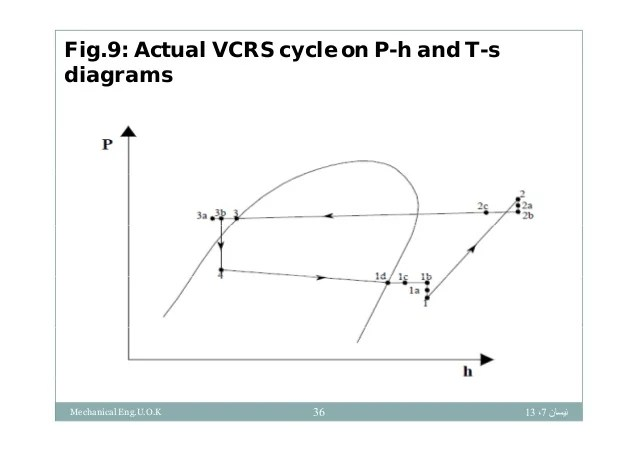 ts diagram of vapour compression cycle class interaction refrigeration system