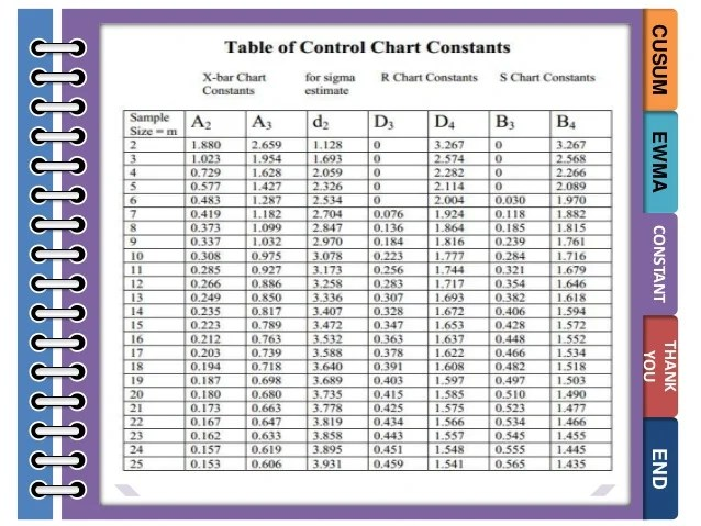 Cusum ewma constant thank you end also variable control chart rh slideshare