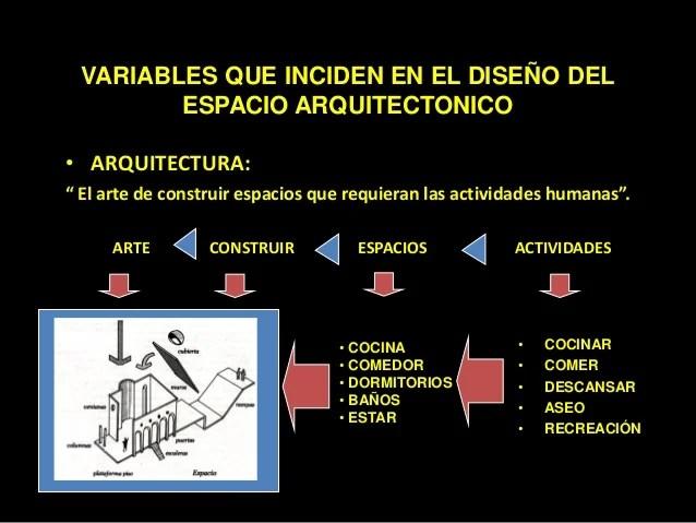 Variables que Inciden en el Diseo del Espacio Arquitectnico