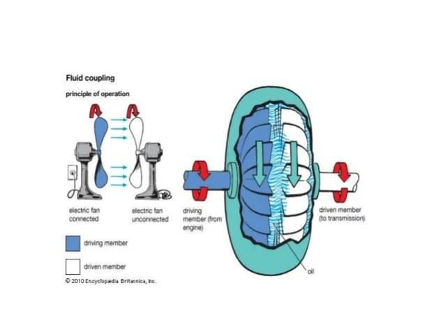 Hydraulic System Diagram Diagram Of Hydraulic Driver