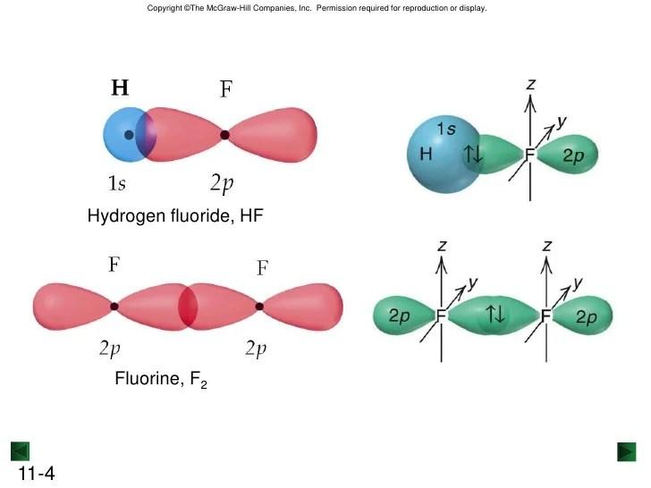 Molecular Orbital Diagram Fluorine