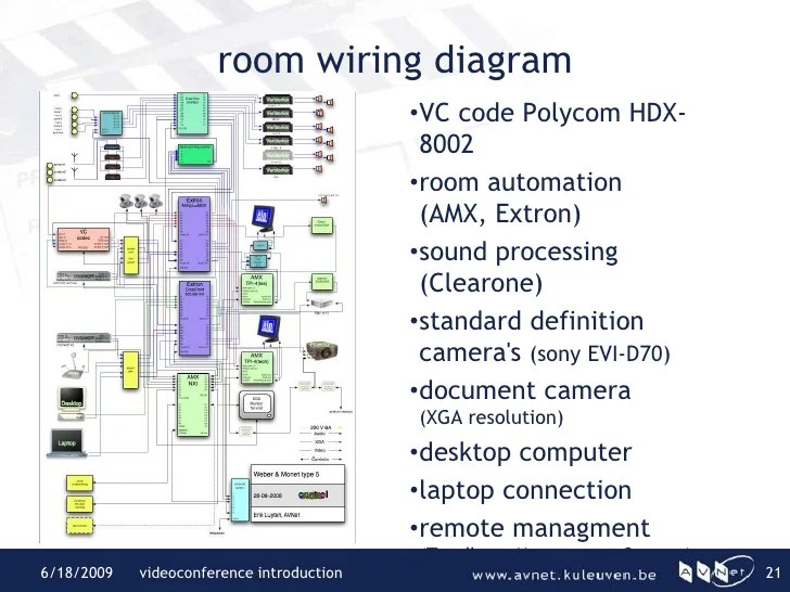 Isdn Wiring Diagram Videoconference Introduction