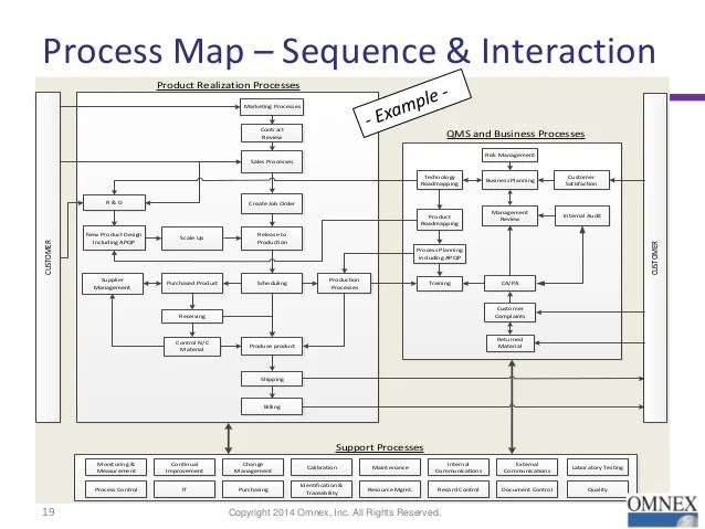 Apqp Process Flow Diagram Example