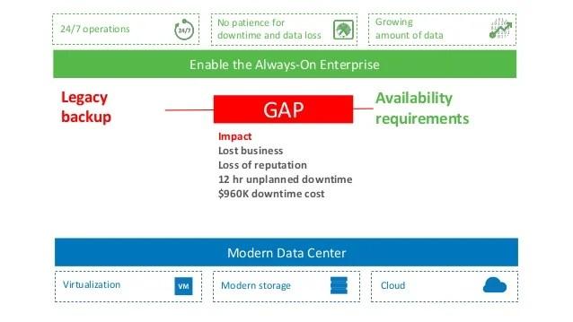 Veeam Availability for the Always-On Enterprise