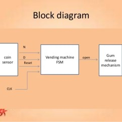 State Machine Diagram In Block Gmc Acadia Radio Wiring Vending Sequence Www Toyskids Co Ticket