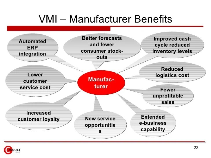 Reduced demand uncertainty also vendor managed inventory vmi rh slideshare