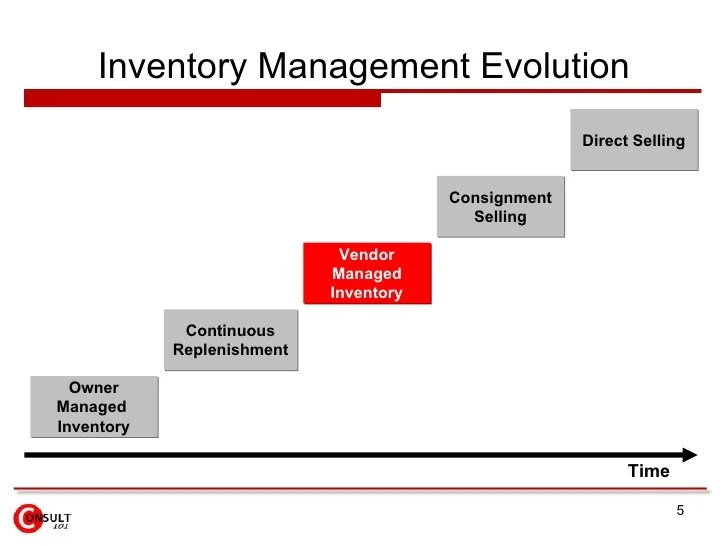 Inventory management evolution owner managed also vendor vmi rh slideshare