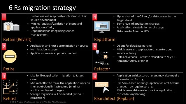 AWS reInvent 2016 Identifying Your Migration Options the 6 Rs ENT