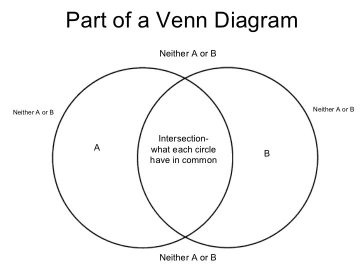 what is the definition of venn diagram clarion radio wiring in lara expolicenciaslatam co