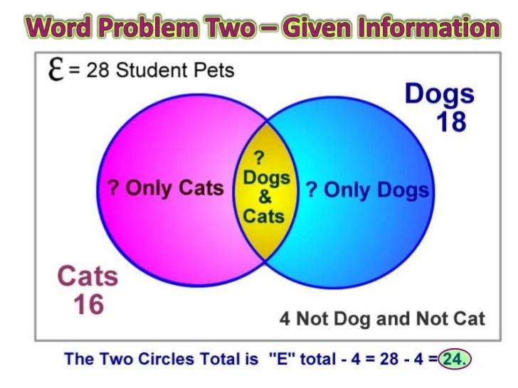 Finite Math Venn Diagrams