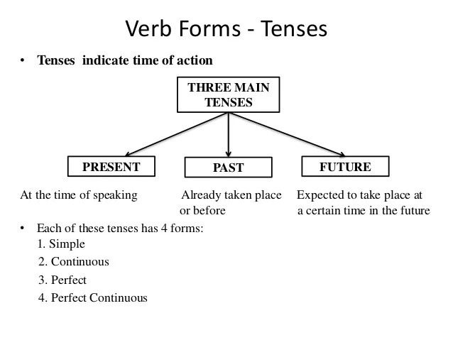 also verb forms tenses class cbse rh slideshare