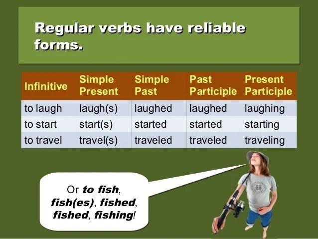 Verb Laugh Past Participle