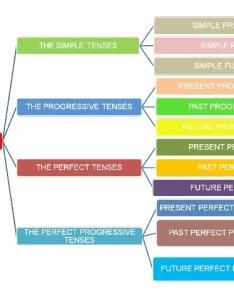 Verb tenses chart also tense charts hobit fullring rh