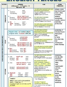 Verb tenses chart also seatle davidjoel rh
