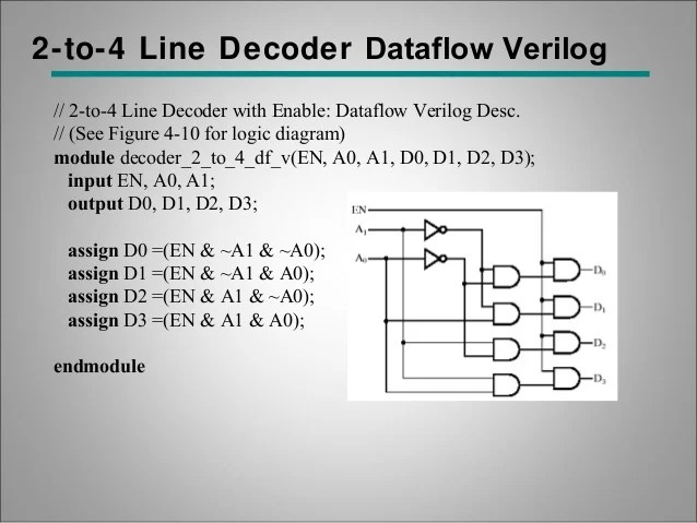 logic diagram of 8 to 1 line multiplexer johnson outboard dealers brisbane digital circuit verification hardware descriptive language verilog