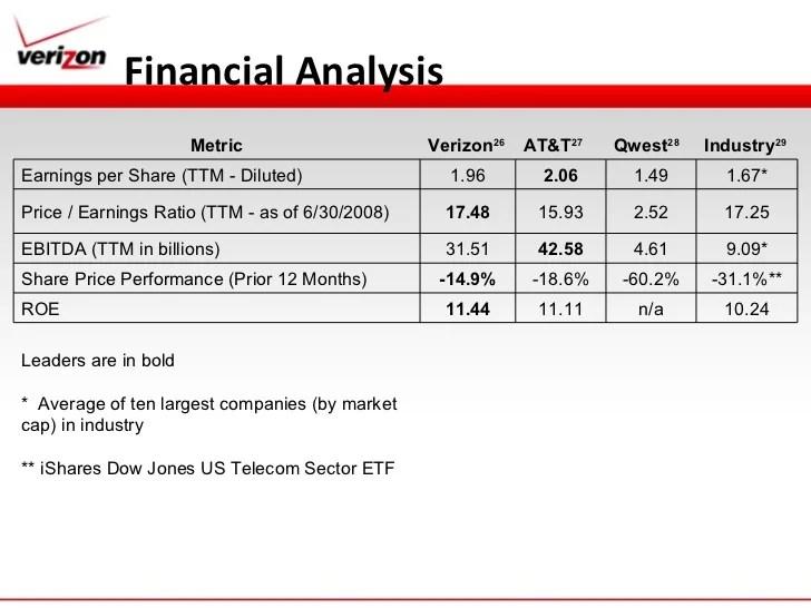 financial analysis metric verizon also strategic managment presentation rh slideshare