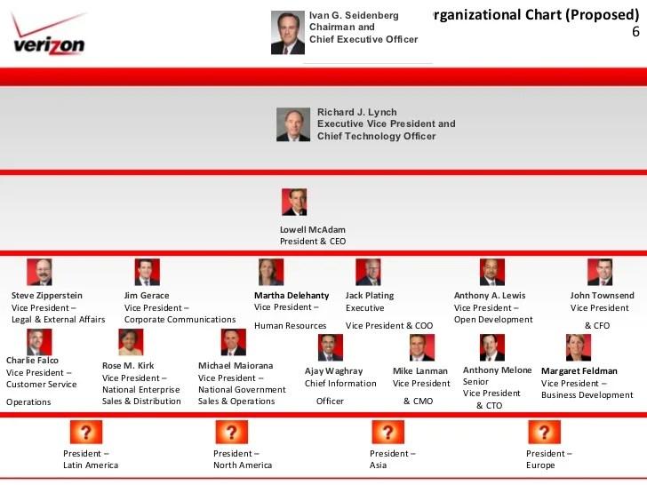 Organizational chart also verizon strategic managment presentation rh slideshare