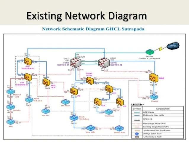 Virtualization & Network Connectivity