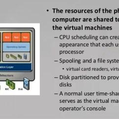 Stack Diagram Virtual Environment 1996 Yamaha Virago 250 Wiring Machines And Their Architecture Wikipedia 10