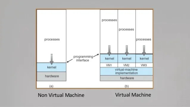stack diagram virtual environment doorbell transformer wiring machines and their architecture non machine