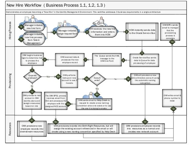 New hire workflow business process provisioninghiringprocessresources demonstrates an employee also user flow swim lane diagram for rh slideshare