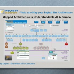 Sharepoint 2010 Site Diagram Regulator Rectifier Maps Using Visio