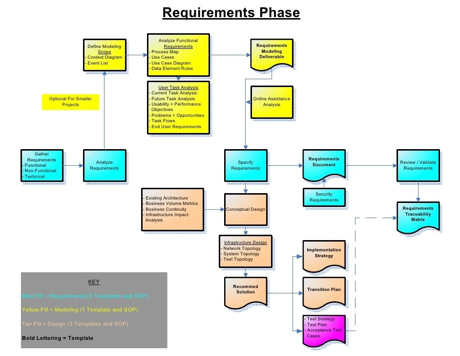 use case diagram visio template orca life cycle sdlc requirements process map