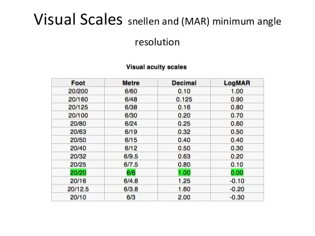 Visual scales snellen and mar minimum angle resolution also acuity rh slideshare
