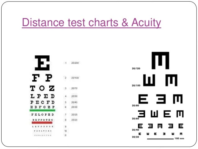Distance test charts  acuity also visual rh slideshare