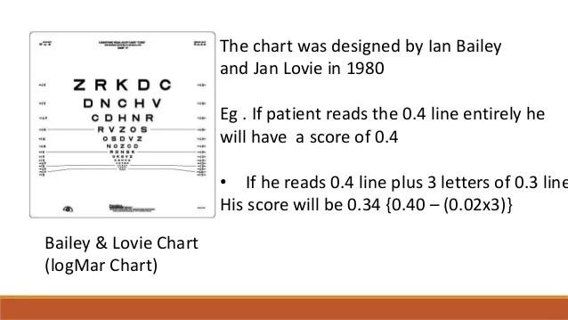 Chart also visual acuity testing rh slideshare
