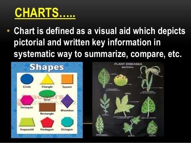 Charts  also visual aids rh slideshare